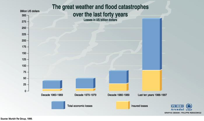 Weather and flood catastrophes global warming