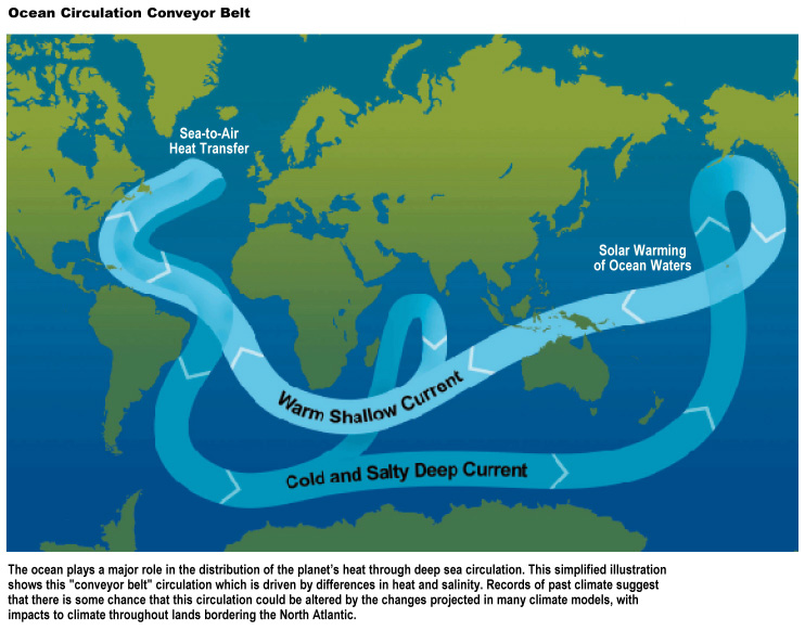 Ocean circulation conveyor belt